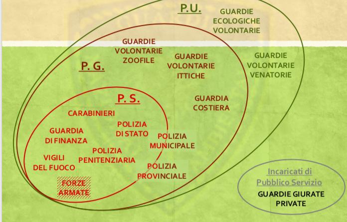 """GUARDIA NAZIONALE AMBIENTALE """"SEMINARIO PER ASPIRANTI GUARDIE ECOZOOFILE"""""""